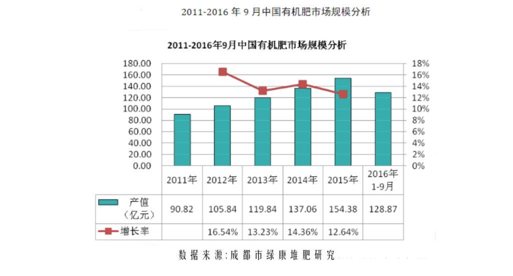 2011-2016中国有机肥市场调查及前景分析