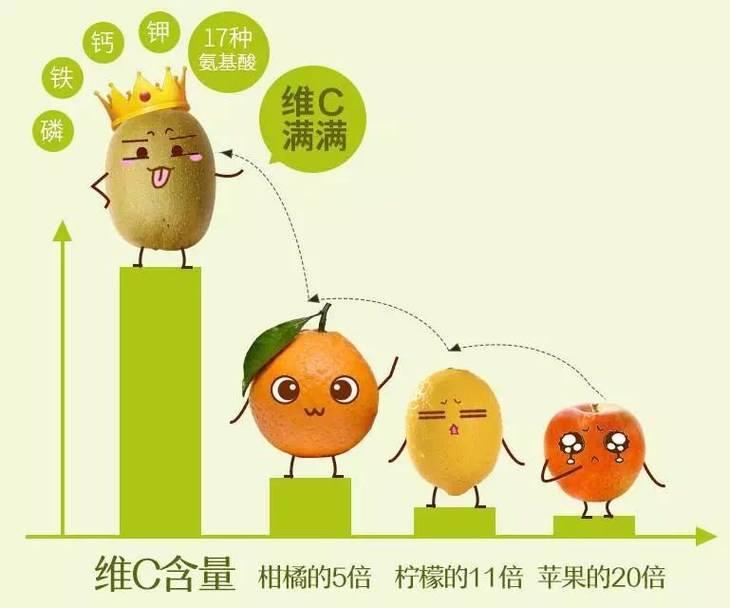 绿康蚯蚓粪批发_猕猴桃的种植技巧