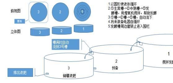 液肥发酵专用设备