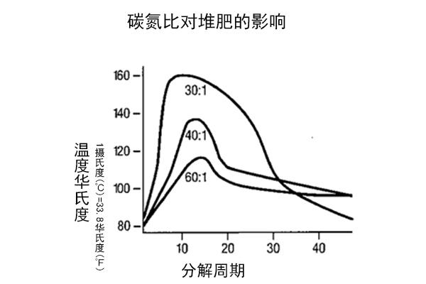 有机堆肥的碳氮比调节