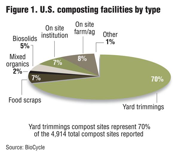 美国的堆肥情况如何