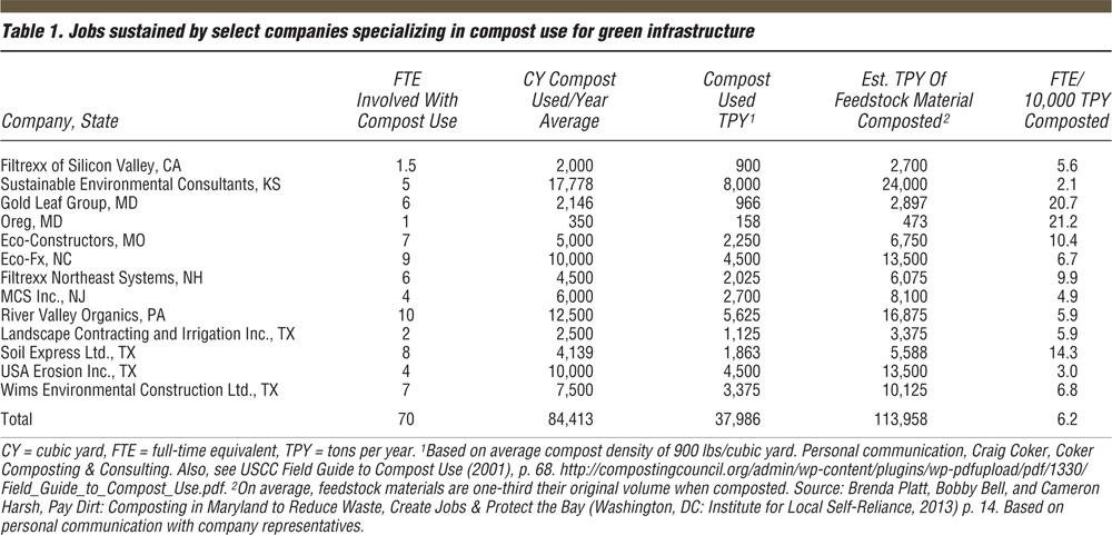 堆肥创造就业数据