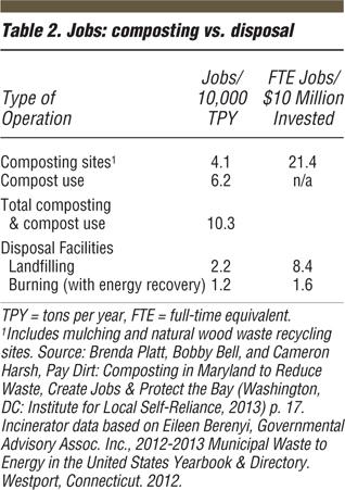 堆肥创造的就业效益